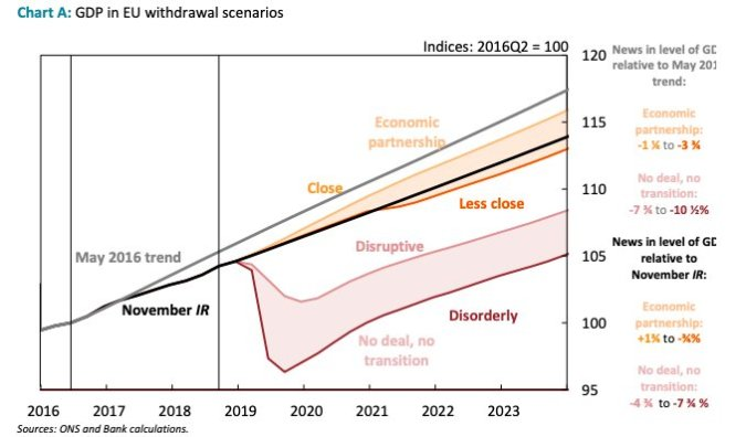 Study says Brexit's toll on UK economy will be 'like losing the city of London' - at best - Page 2 Boe-forecast-chart.jpg?zoom=1