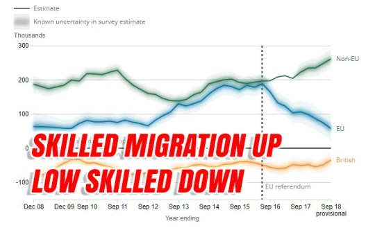 Unskilled Migration Down, Skilled Migration Up