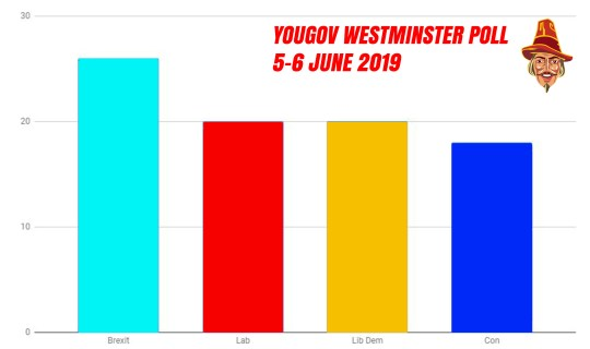 YouGov To Prompt For Brexit Party In Future Polls