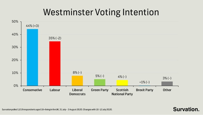 Starmer Still Trails Boris as Public's Preferred PM, Tories Still Preferred Party