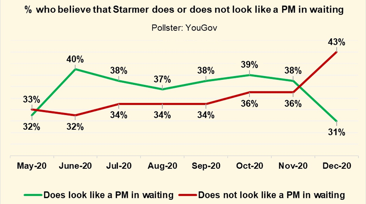 Starmer's PM-in-Waiting Polling Plummets