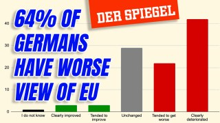 German Perception of EU Plummets Following Vaccine Disaster