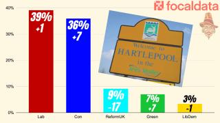 Hartlepool on Knife Edge According to New Poll