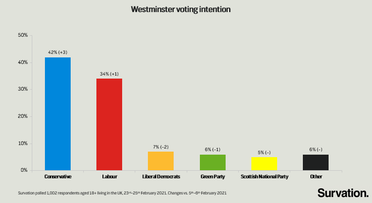 Survation Finds 8 Point Tory Lead