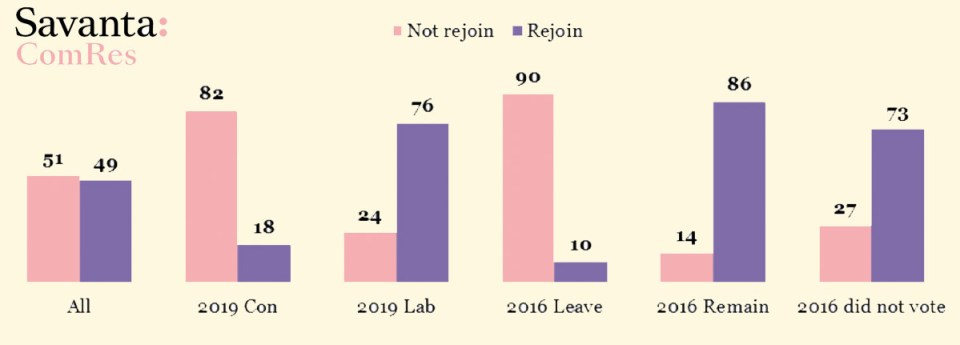 Five Years On, Britons Still Back Brexit