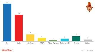 Tories Rise 2 Points Since Last Week