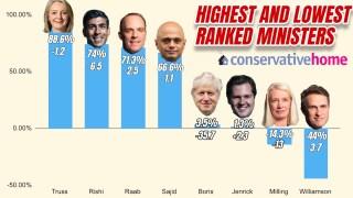 Boris's Ratings Crash Among Tory Grassroots