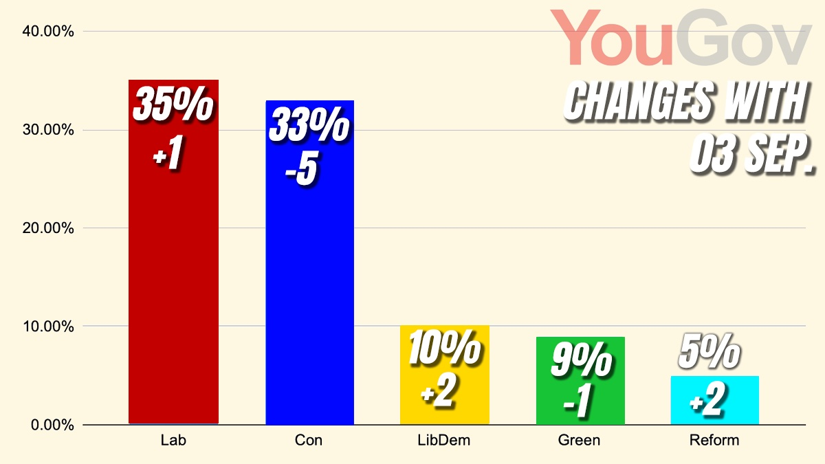 Dowden and Reform Party React to Last Night's YouGov Poll