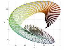 Grosseteste's rainbow co-ordinates mapped onto perceptual colour plane by H. Smithson
