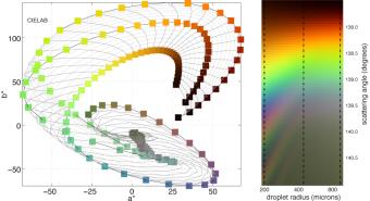 Rainbow-colours