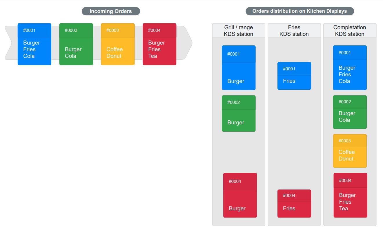Ordering Stack KDS workflow