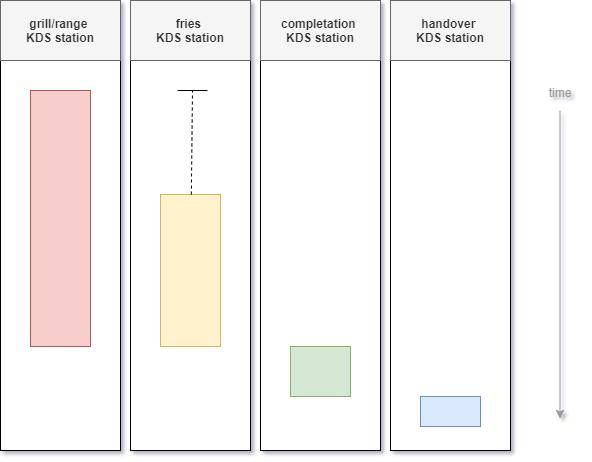Ordering Stack KDS Timeline Workflow with order