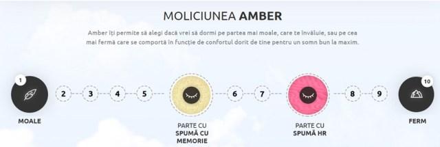 grad de fermitate saltea Amber