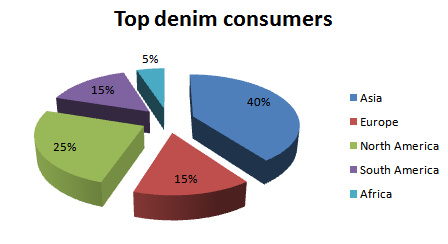 top denim consumers