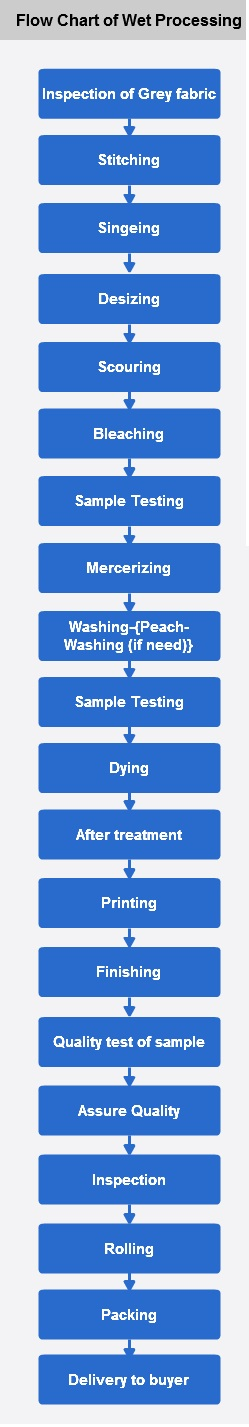 Flow chart of wet processing
