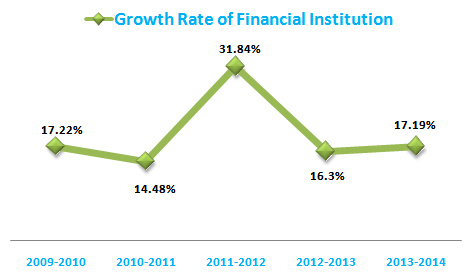 growth rate of financial institution