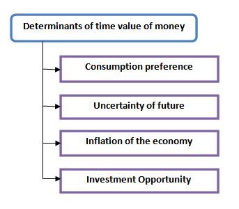 present value of principal