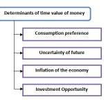determinants of time value of money