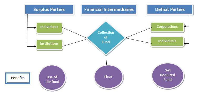 Roles of financial intermediaries