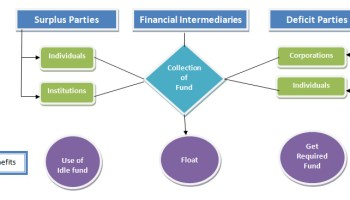 role of financial intermediaries in financing