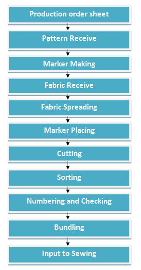 Flow Chart of Garments Cutting Section