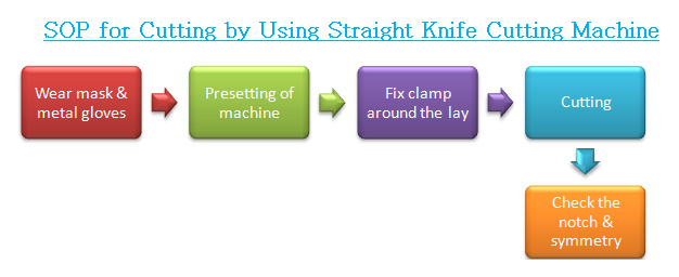standard operation procedure of cutting by using straight knife cutting machine