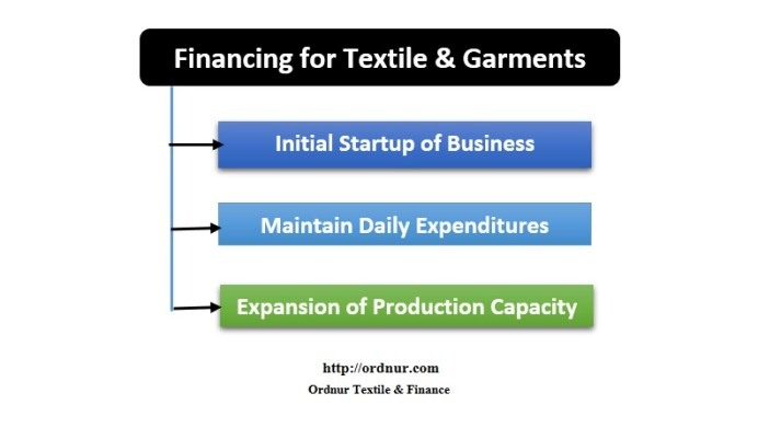 Financing for Textile and Garments