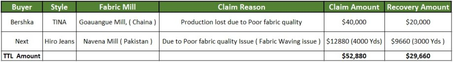 Claim and Recovery Amount