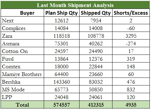 Last Month Shipment Analysis