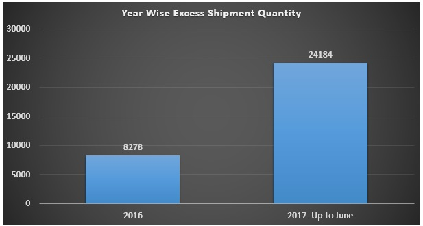 Year Wise Excess Shipment Quantity