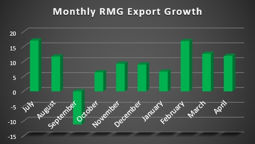 Monthly Ready Made Garments Export Growth 2018