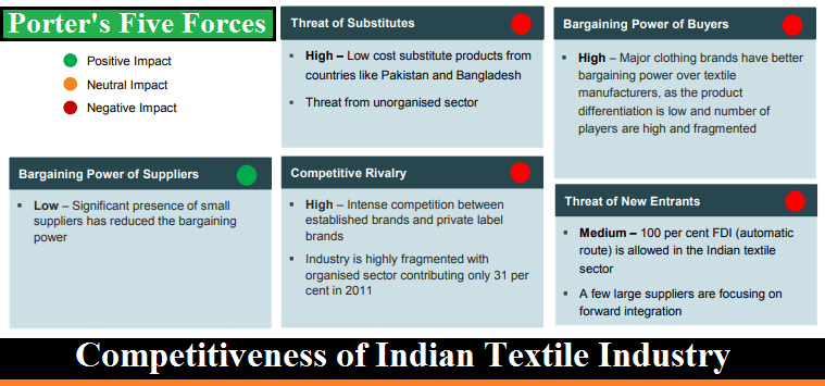 Competitiveness of Indian Textile Industry