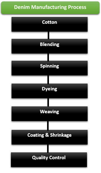 Denim Manufacturing Process