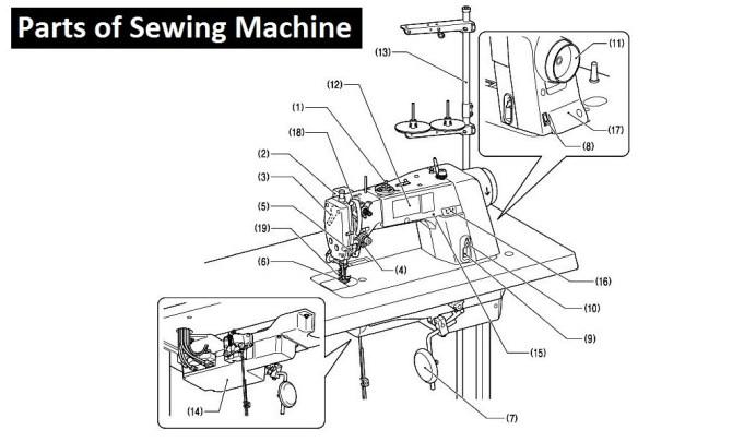 Parts of Single Needle Lock Stitch Sewing Machine