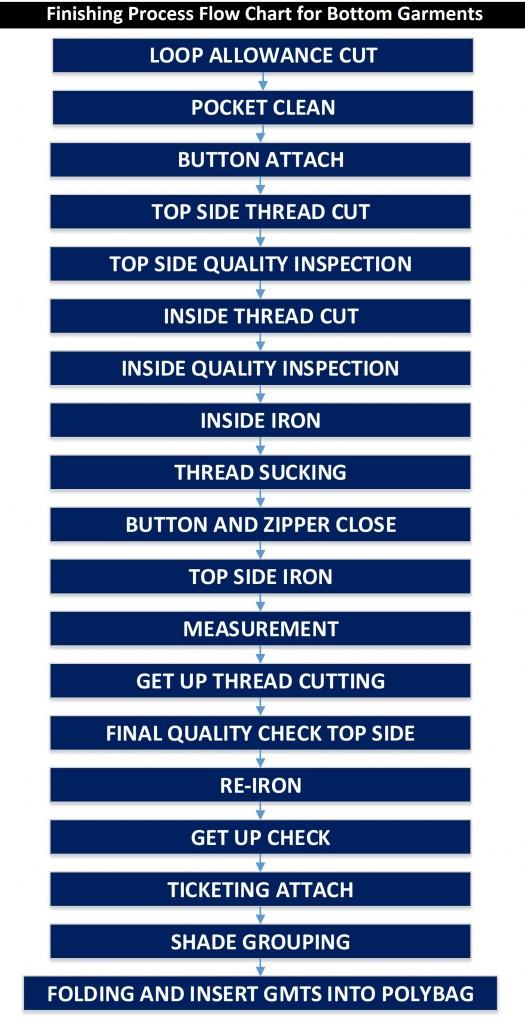Finishing Process Flow Chart for Bottom Garments