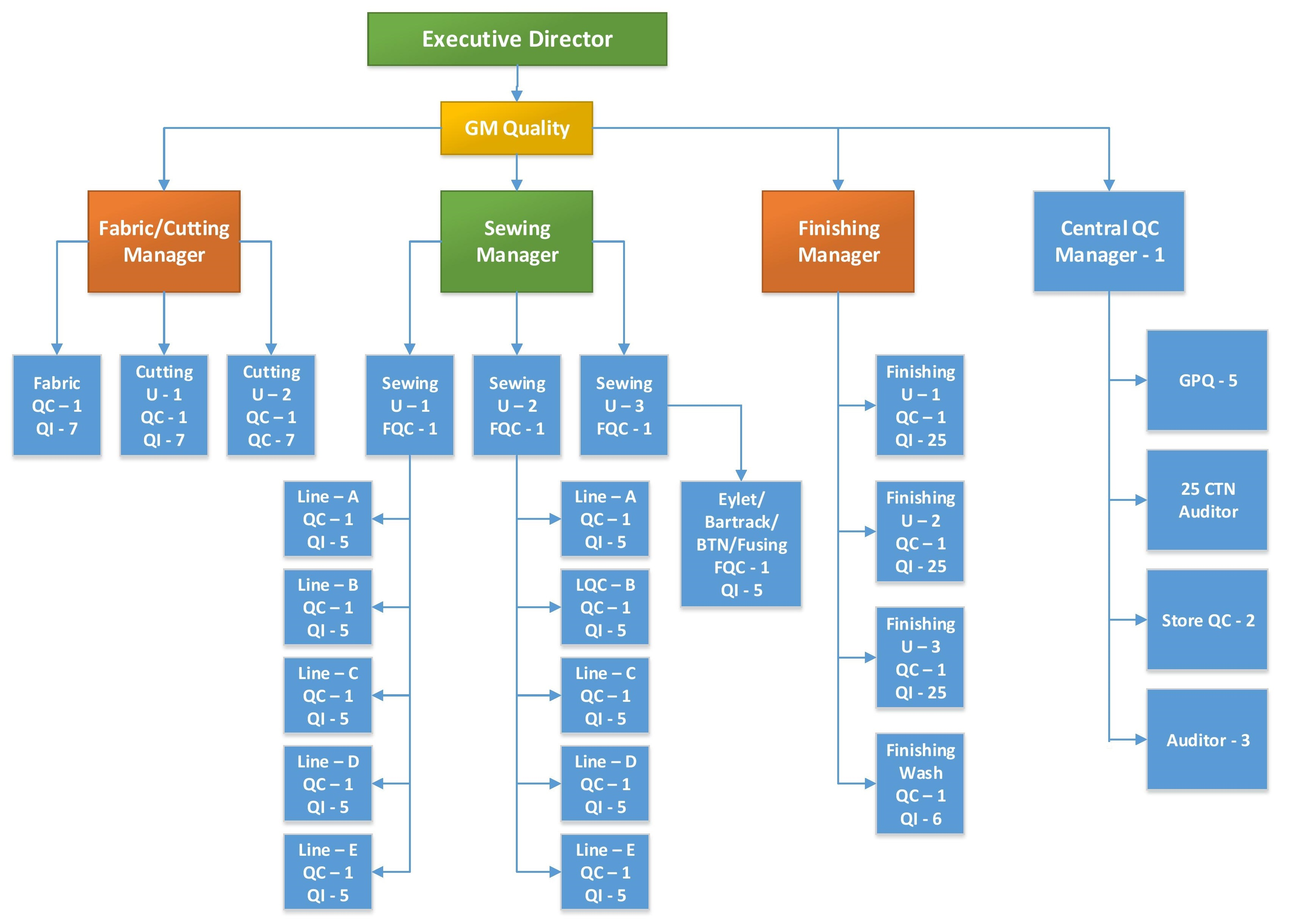 Quality Flow Chart Layout And Organogram Of Garments