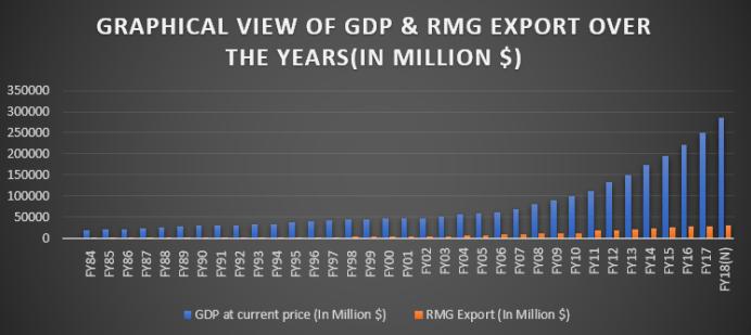 Impact of RMG in GDP of Bangladesh