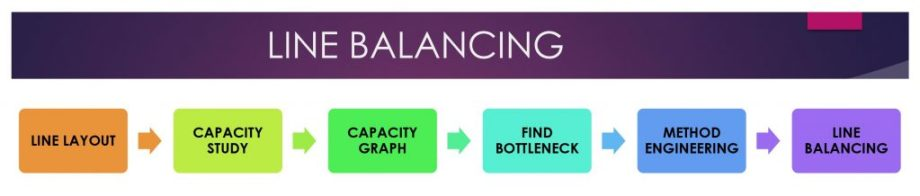 Line Balancing in Apparel Industry