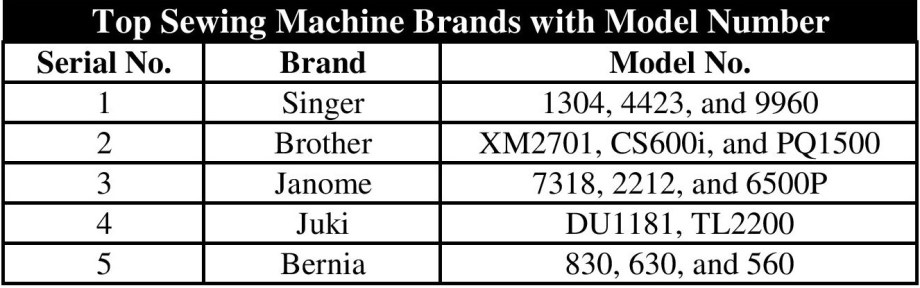 Top Sewing Machine Brands 2019
