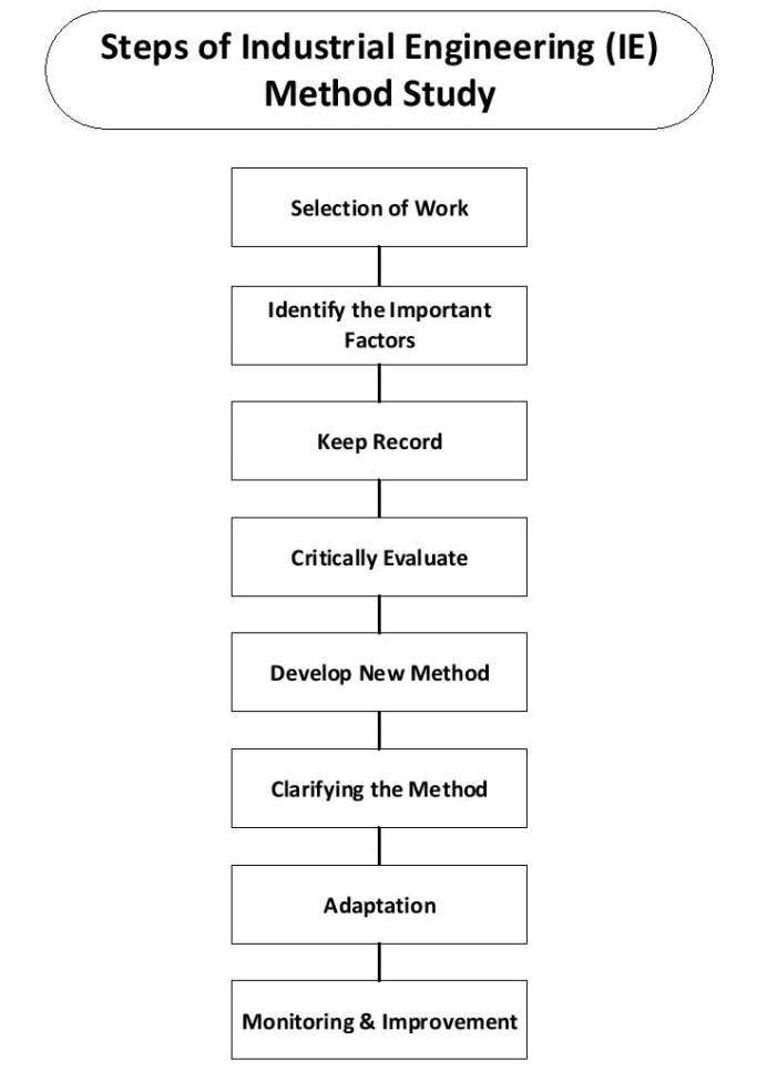 Process of Method Study by Industrial Engineering