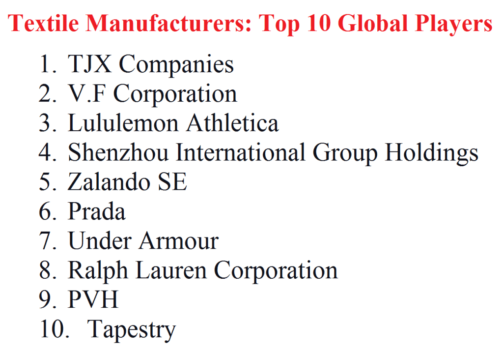 Textile Manufacturers Top 10 Global Players