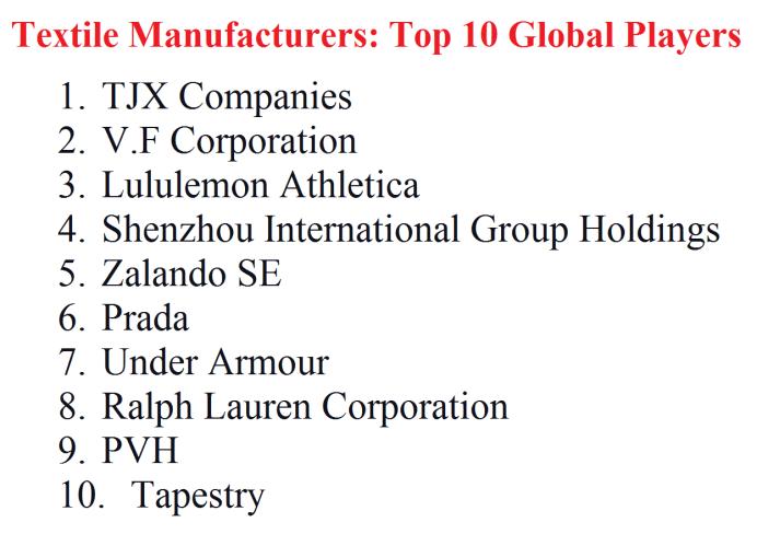 Textile Manufacturers Top 10 Global Players