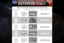 Five Asteroids Approaching Earth This Week