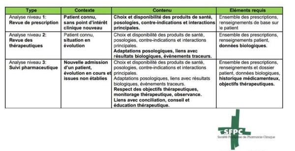 pharmacie clinique différents niveaux d'analyse pharmaceutique