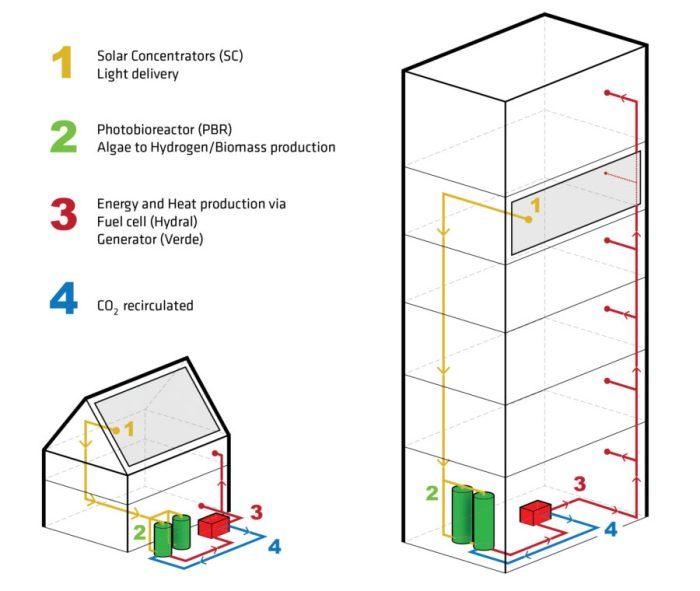 ORE Architecture » HYDRAL