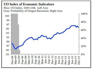 chart-duy-feb14