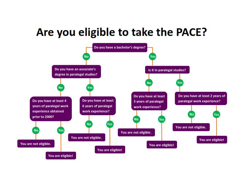 Oregon Paralegal Association Pace Faqs