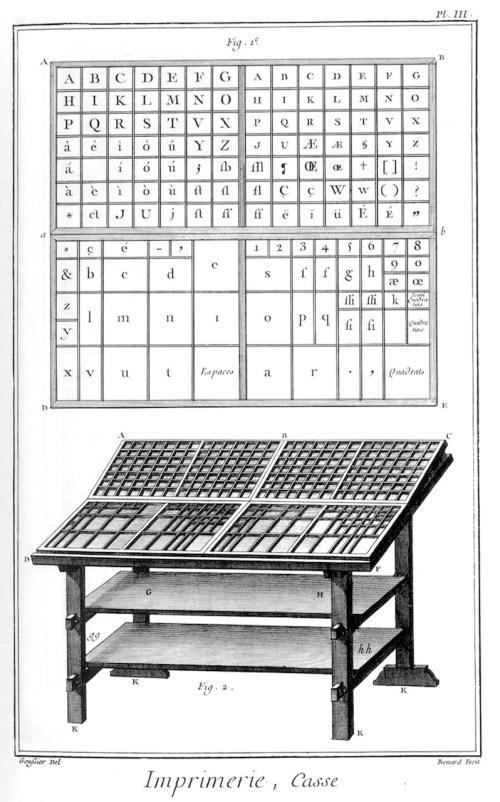 «Imprimerie en lettres», gravure de Louis-Jacques Goussier et Robert Benard, sixième volume des planches de l'Encyclopédie, Paris, 1768, planche III