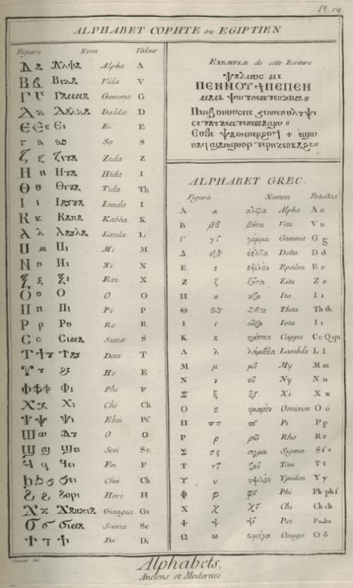 «Caractères et alphabets de langues mortes et vivantes», gravure de Goussier, deuxième volume des planches de l'Encyclopédie, Paris, 1763, planche VII