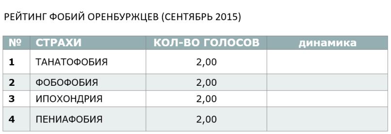 Рейтинг фобий Оренбуржцев (сентябрь 2015)